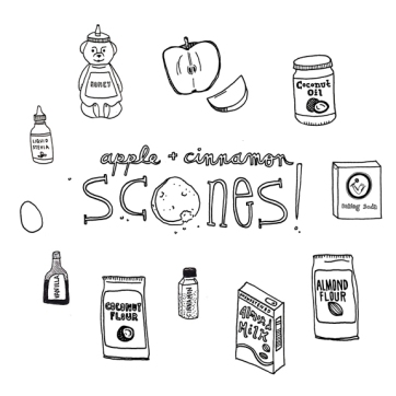 Pan to Paper blog | Scones